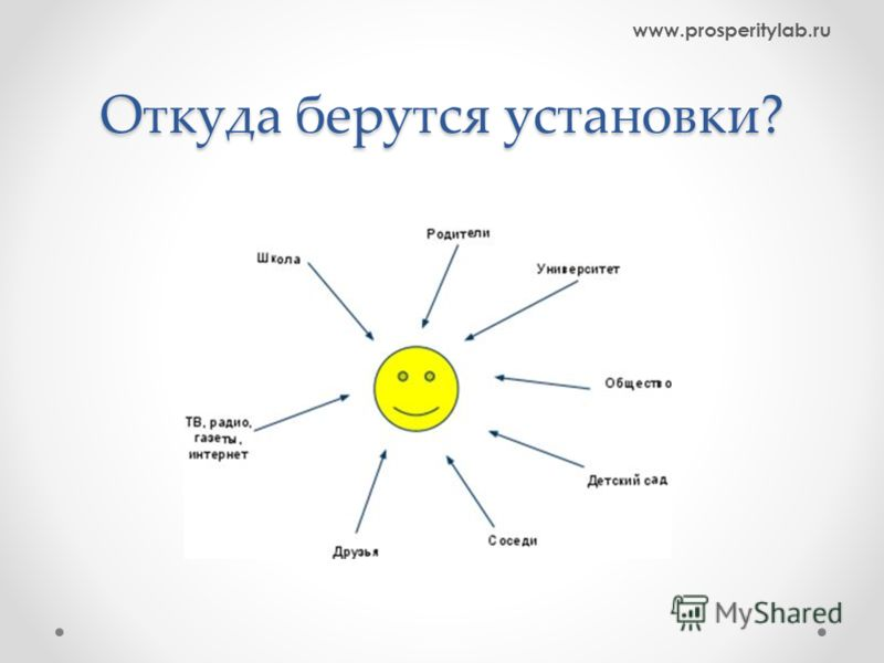 Откуда берутся установки? www.prosperitylab.ru