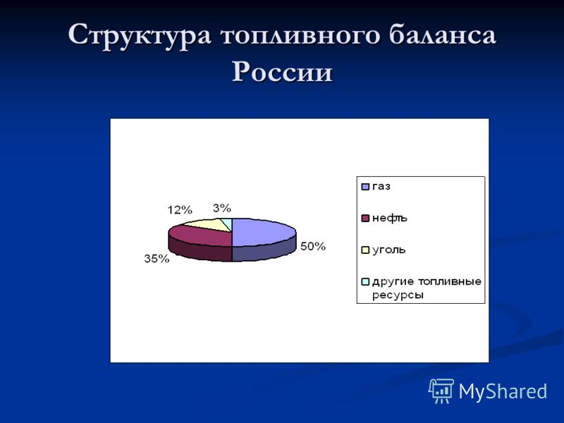 Структура топливного баланса России