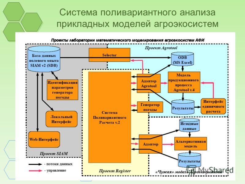Система поливариантного анализа прикладных моделей агроэкосистем