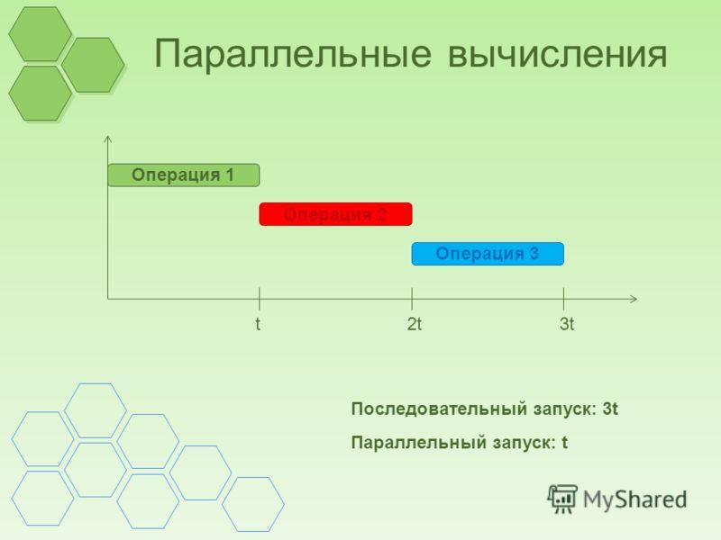 Параллельные вычисления Операция 1 Операция 2 Операция 3 t2t3t Последовательный запуск: 3t Параллельный запуск: t