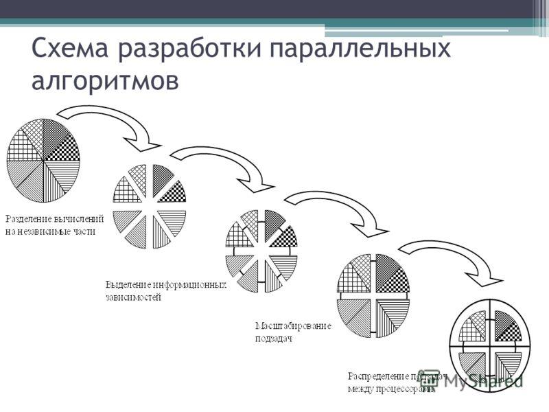 Схема разработки параллельных алгоритмов
