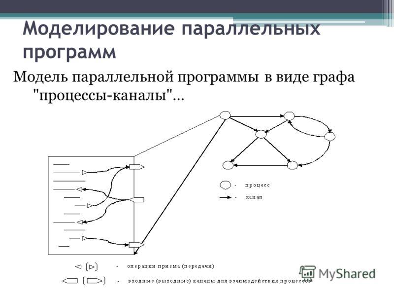 Моделирование параллельных программ Модель параллельной программы в виде графа процессы-каналы…