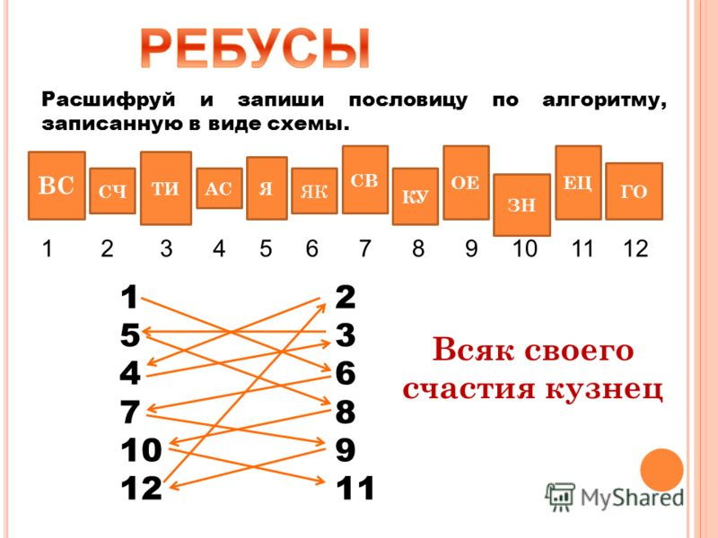 Разгадай и запиши пословицы, действуя по следующему алгоритму: 1.Прочти буквосочетания сначала по диагоналям таблицы (с какой диагонали начать – догадайся). 2.Читай далее по строкам, пропуская ранее прочитанные буквосочетания. КОК,ЗАРЕ ТОРЕГОПЛ ОДИЯН