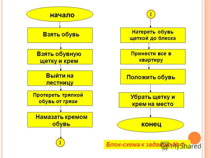 ЭЛЕМЕНТЫ БЛОК-СХЕМЫ Начало и