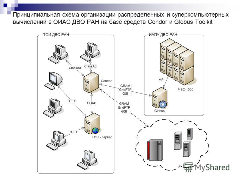 Принципиальная схема организации распределенных и суперкомпьютерных вычислений в ОИАС ДВО РАН на базе средств Condor и Globus Toolkit