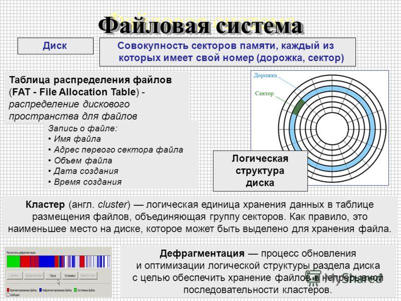 Файловая система Диск Совокупность секторов памяти, каждый из которых имеет свой номер (дорожка, сектор) Таблица распределения файлов (FAT - File Allocation Table) - распределение дискового пространства для файлов Запись о файле: Имя файла Адрес перв