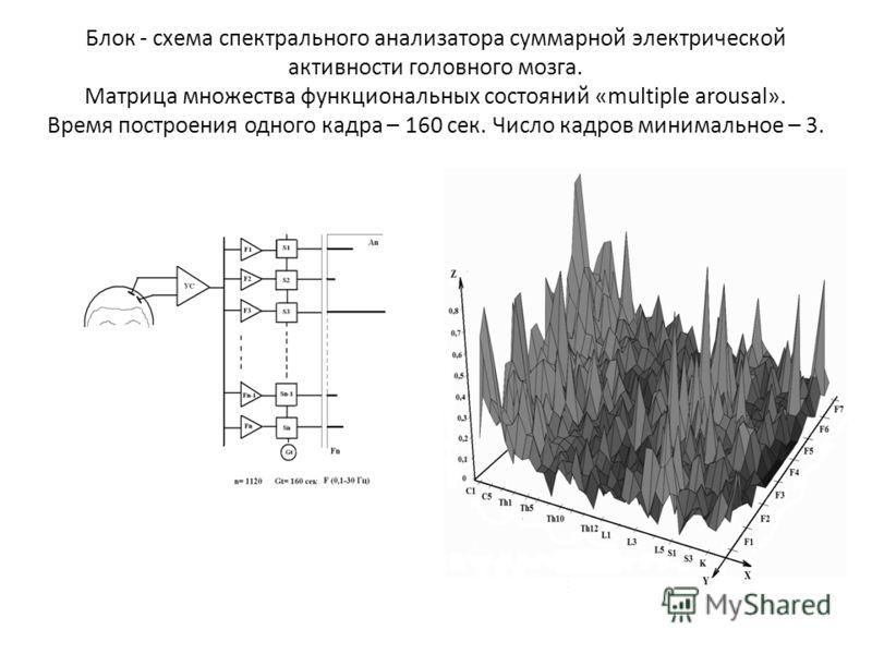 Блок - схема спектрального анализатора суммарной электрической активности головного мозга. Матрица множества функциональных состояний «multiple arousal». Время построения одного кадра – 160 сек. Число кадров минимальное – 3.