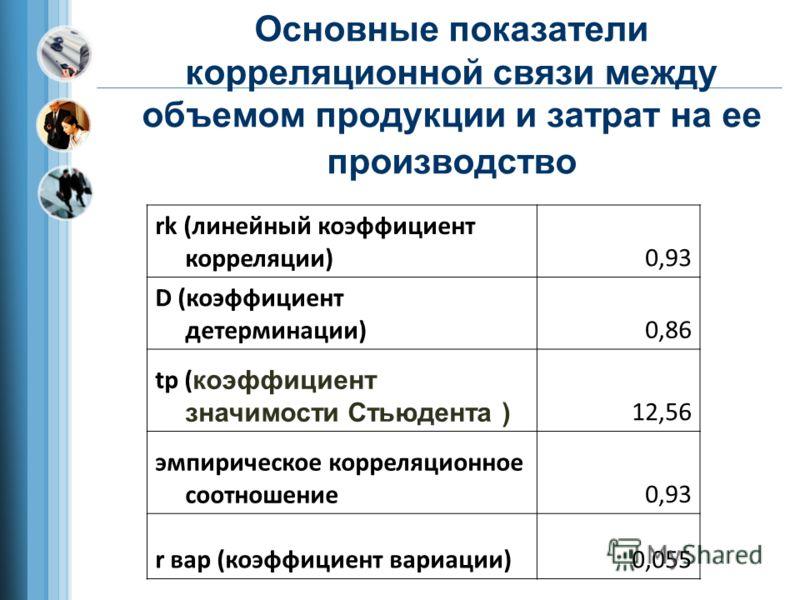 Основные показатели корреляционной связи между объемом продукции и затрат на ее производство rk (линейный коэффициент корреляции)0,93 D (коэффициент детерминации)0,86 tp ( коэффициент значимости Стьюдента ) 12,56 эмпирическое корреляционное соотношен