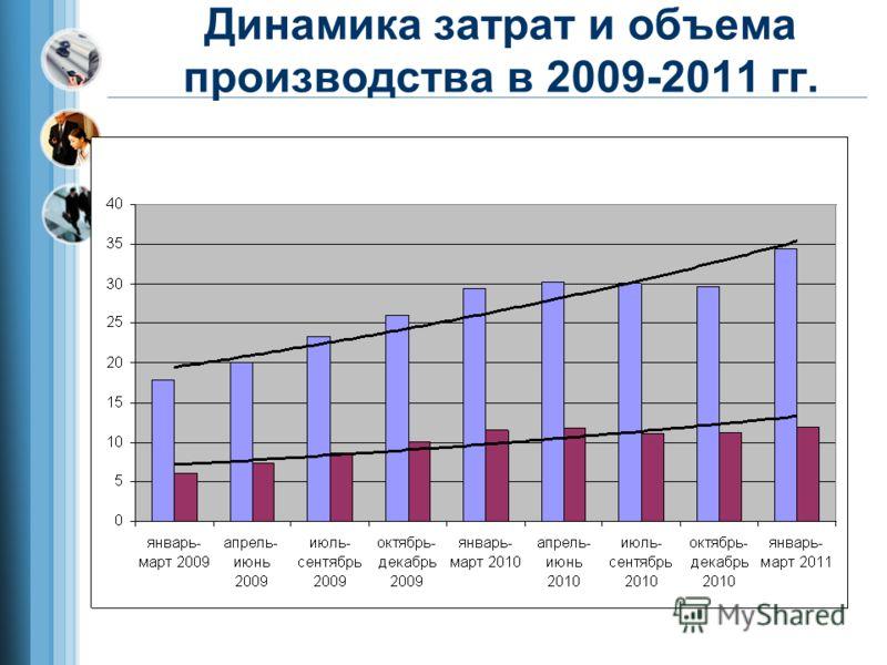 Динамика затрат и объема производства в 2009-2011 гг.