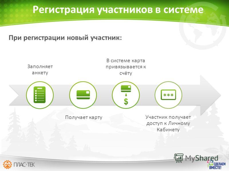 При регистрации новый участник: Регистрация участников в системе Заполняет анкету Получает карту В системе карта привязывается к счёту Участник получает доступ к Личному Кабинету