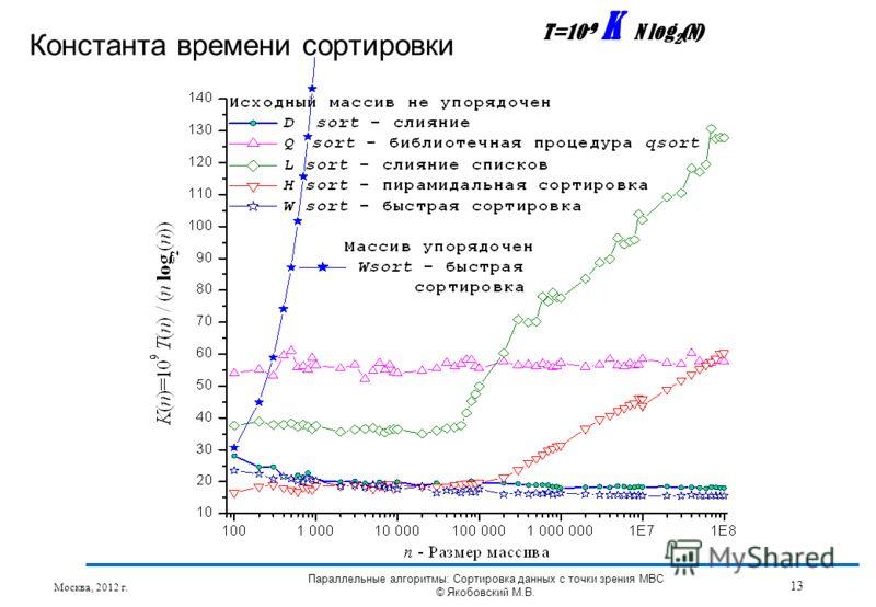 Константа времени сортировки T=10 -9 K N log 2 (N) Москва, 2012 г. 13 Параллельные алгоритмы: Сортировка данных с точки зрения МВС © Якобовский М.В.