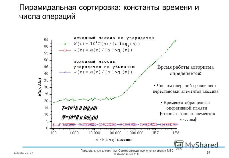 T=10 -9 K n log 2 (n) M=10 -9 R n log 2 (n) Пирамидальная сортировка: константы времени и числа операций Время работы алгоритма определяется : Числом операций сравнения и перестановки элементов массива Временем обращения к оперативной памяти ( чтения
