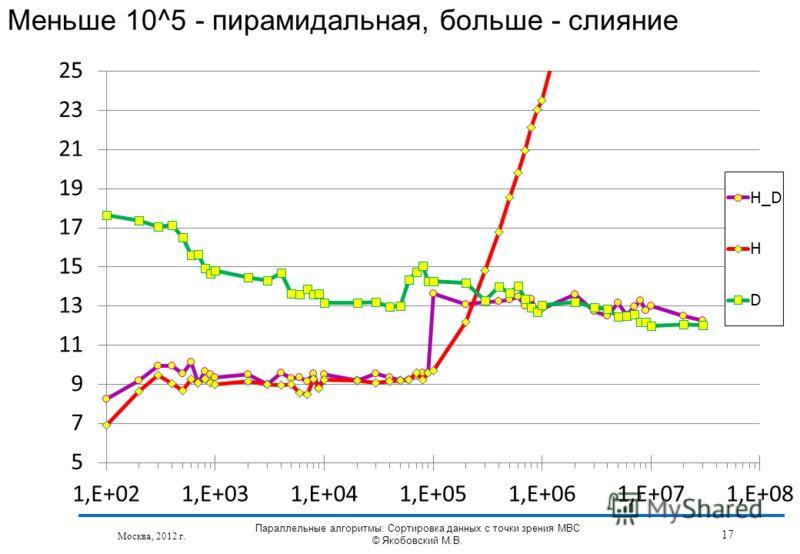 Меньше 10^5 - пирамидальная, больше - слияние Москва, 2012 г. 17 Параллельные алгоритмы: Сортировка данных с точки зрения МВС © Якобовский М.В.