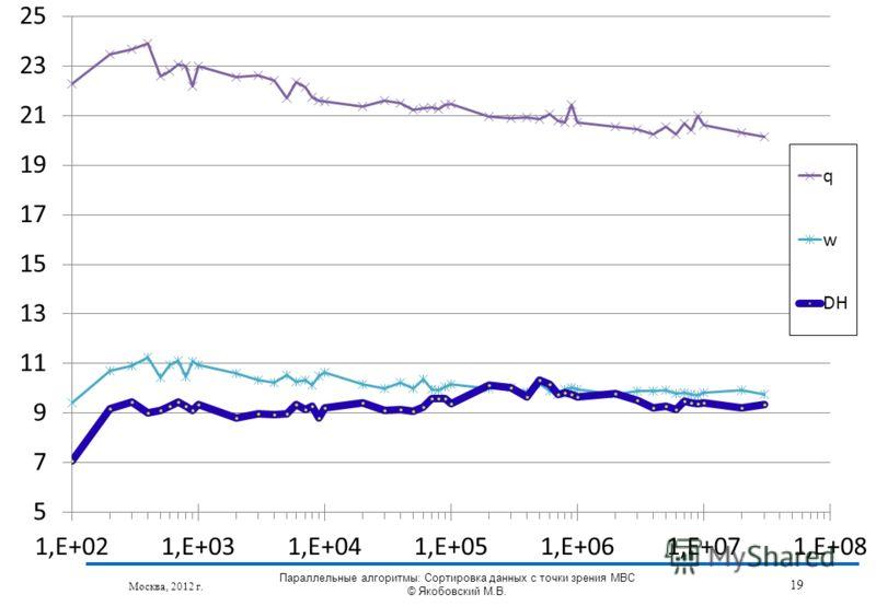 Москва, 2012 г. 19 Параллельные алгоритмы: Сортировка данных с точки зрения МВС © Якобовский М.В.