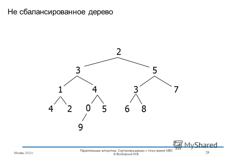 Не сбалансированное дерево Москва, 2012 г. 29 Параллельные алгоритмы: Сортировка данных с точки зрения МВС © Якобовский М.В.