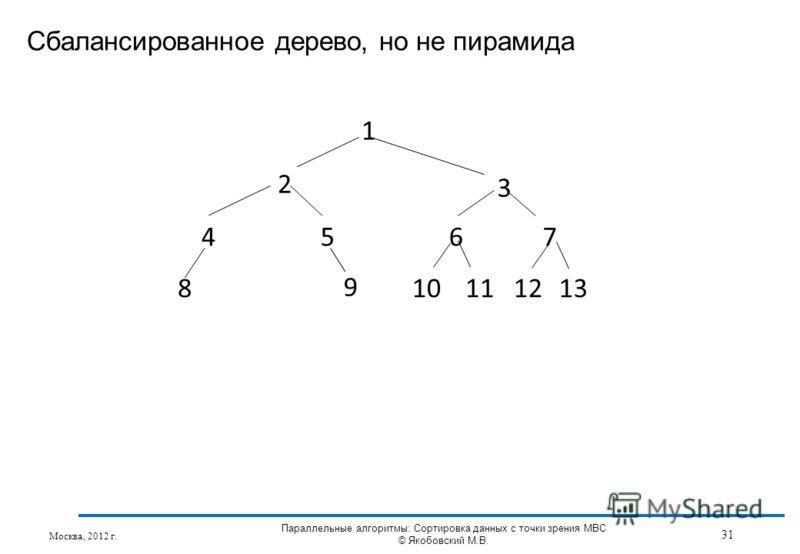 Сбалансированное дерево, но не пирамида Москва, 2012 г. 31 Параллельные алгоритмы: Сортировка данных с точки зрения МВС © Якобовский М.В. 1 2 3 4567 8 9 1010112121313