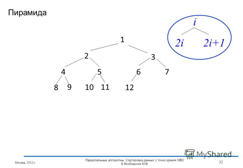Пирамида Москва, 2012 г. 32 Параллельные алгоритмы: Сортировка данных с точки зрения МВС © Якобовский М.В. 1 2 3 4567 8 11 1212 9 1010 i 2i2i+1