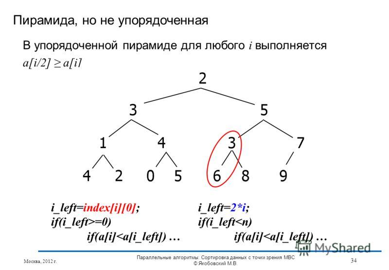 В упорядоченной пирамиде для любого i выполняется a[i/2] a[i] Пирамида, но не упорядоченная Москва, 2012 г. 34 Параллельные алгоритмы: Сортировка данных с точки зрения МВС © Якобовский М.В. i_left=index[i][0]; if(i_left>=0) if(a[i]