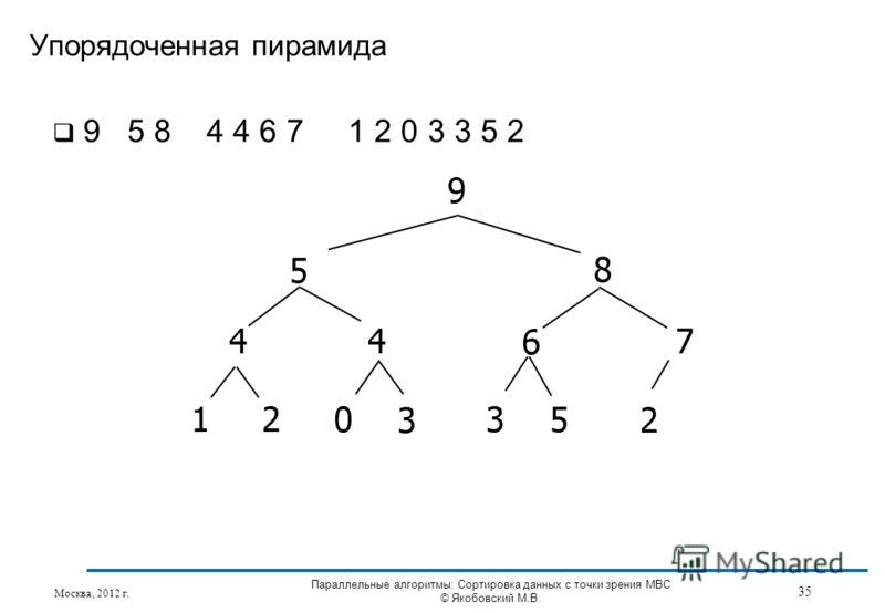 9 5 8 4 4 6 7 1 2 0 3 3 5 2 Упорядоченная пирамида Москва, 2012 г. 35 Параллельные алгоритмы: Сортировка данных с точки зрения МВС © Якобовский М.В.