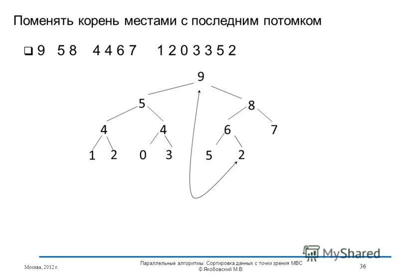 Поменять корень местами с последним потомком Москва, 2012 г. 36 Параллельные алгоритмы: Сортировка данных с точки зрения МВС © Якобовский М.В. 9 5 8 4467 1 3 5 2 0 2 9 5 8 4 4 6 7 1 2 0 3 3 5 2
