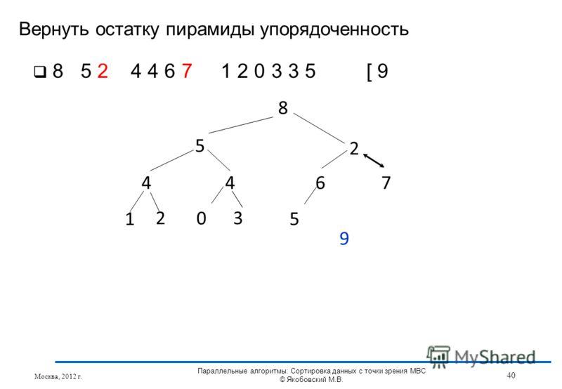 Вернуть остатку пирамиды упорядоченность Москва, 2012 г. 40 Параллельные алгоритмы: Сортировка данных с точки зрения МВС © Якобовский М.В. 8 5 2 4467 1 3 5 2 0 9 8 5 2 4 4 6 7 1 2 0 3 3 5 [ 9