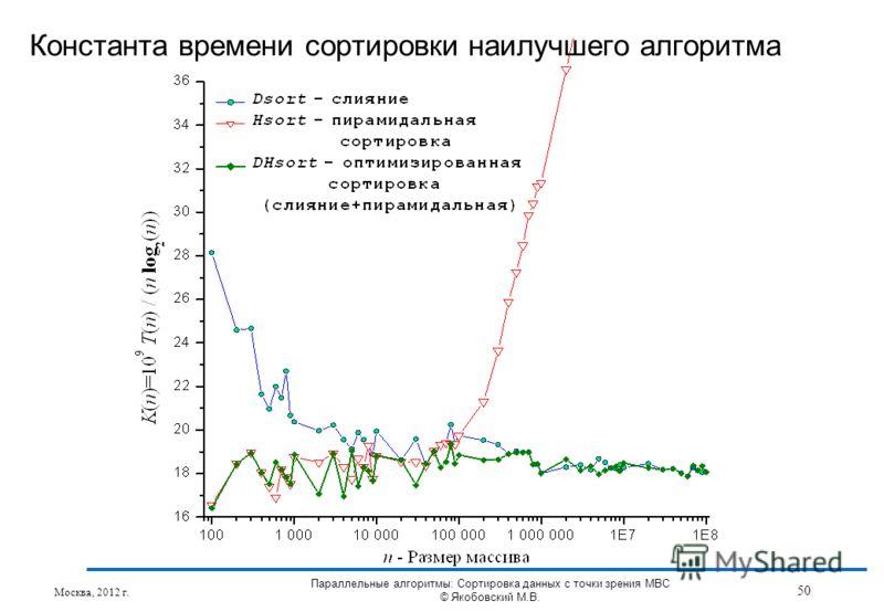 Константа времени сортировки наилучшего алгоритма Москва, 2012 г. 50 Параллельные алгоритмы: Сортировка данных с точки зрения МВС © Якобовский М.В.