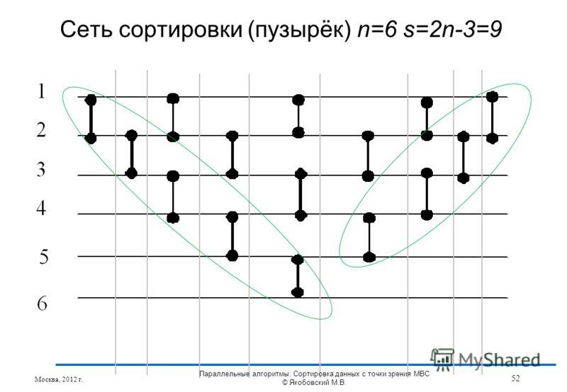 Сеть сортировки (пузырёк) n=6 s=2n-3=9 Москва, 2012 г. 52 Параллельные алгоритмы: Сортировка данных с точки зрения МВС © Якобовский М.В.