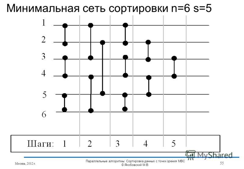 Минимальная сеть сортировки n=6 s=5 Москва, 2012 г. 55 Параллельные алгоритмы: Сортировка данных с точки зрения МВС © Якобовский М.В.