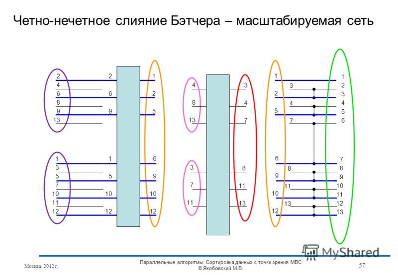 Четно-нечетное слияние Бэтчера – масштабируемая сеть 6 9 10 12 3 7 11 1 5 10 12 269269 125125 4 8 13 8 11 13 347347 6 9 10 12 125125 8 11 13 347347 2 4 6 8 9 13 1 3 5 7 10 11 12 123456123456 7 8 9 10 11 12 13 Москва, 2012 г. 57 Параллельные алгоритмы