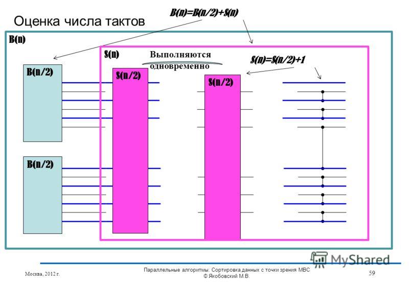 B(n) Оценка числа тактов Москва, 2012 г. 59 Параллельные алгоритмы: Сортировка данных с точки зрения МВС © Якобовский М.В. S(n/2) B(n/2) S(n/2) Выполняются одновременно B(n)=B(n/2)+S(n) S(n) S(n)=S(n/2)+1