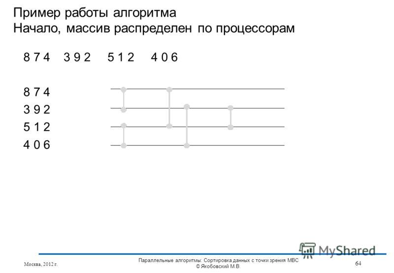8 7 4 3 9 2 5 1 2 4 0 6 8 7 4 3 9 2 5 1 2 4 0 6 Пример работы алгоритма Начало, массив распределен по процессорам Москва, 2012 г. 64 Параллельные алгоритмы: Сортировка данных с точки зрения МВС © Якобовский М.В.