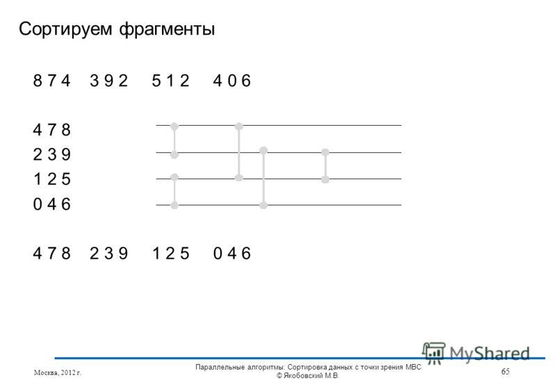 8 7 4 3 9 2 5 1 2 4 0 6 4 7 8 2 3 9 1 2 5 0 4 6 4 7 8 2 3 9 1 2 5 0 4 6 Сортируем фрагменты Москва, 2012 г. 65 Параллельные алгоритмы: Сортировка данных с точки зрения МВС © Якобовский М.В.