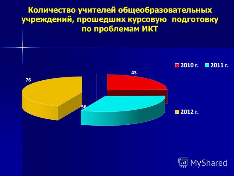 Количество учителей общеобразовательных учреждений, прошедших курсовую подготовку по проблемам ИКТ
