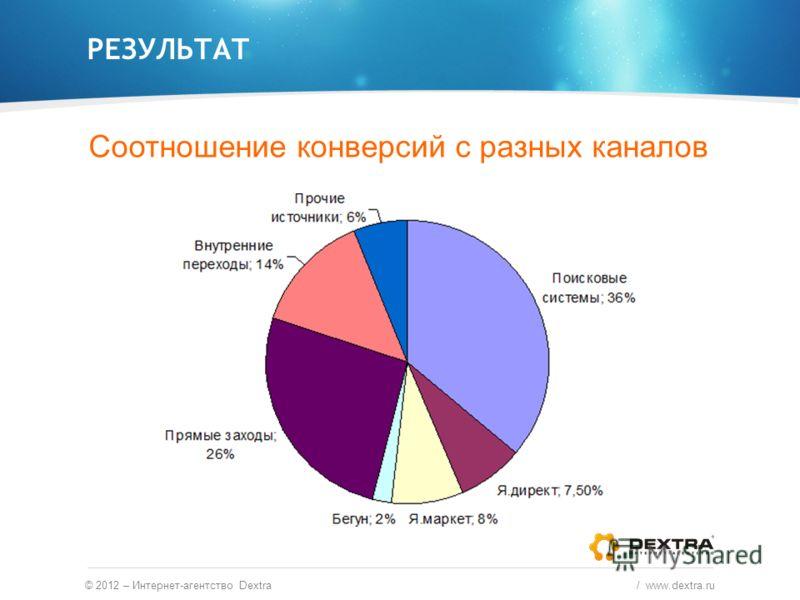 РЕЗУЛЬТАТ © 2012 – Интернет-агентство Dextra / www.dextra.ru Соотношение конверсий с разных каналов