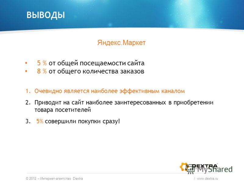 ВЫВОДЫ © 2012 – Интернет-агентство Dextra / www.dextra.ru Яндекс.Маркет 5 % от общей посещаемости сайта 8 % от общего количества заказов 1.Очевидно является наиболее эффективным каналом 2.Приводит на сайт наиболее заинтересованных в приобретении това