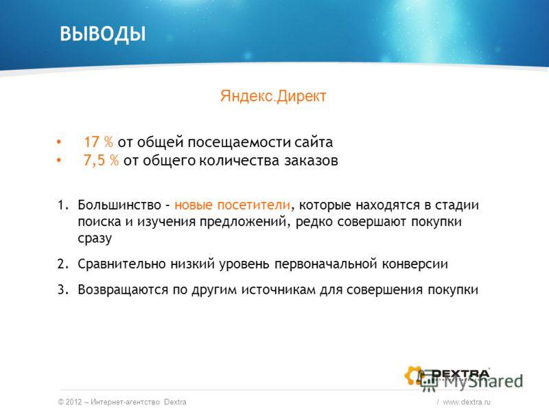 ВЫВОДЫ © 2012 – Интернет-агентство Dextra / www.dextra.ru Яндекс.Директ 17 % от общей посещаемости сайта 7,5 % от общего количества заказов 1.Большинство – новые посетители, которые находятся в стадии поиска и изучения предложений, редко совершают по