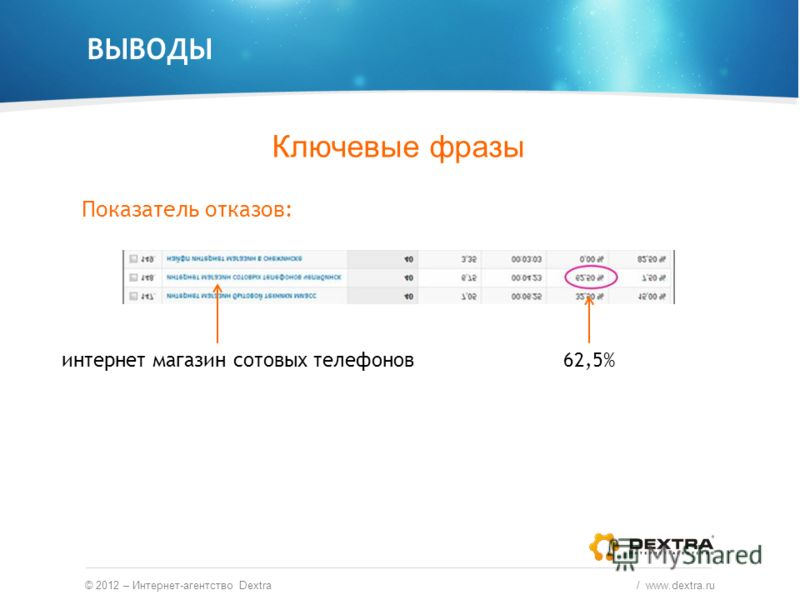 ВЫВОДЫ © 2012 – Интернет-агентство Dextra / www.dextra.ru Ключевые фразы Показатель отказов: интернет магазин сотовых телефонов62,5%
