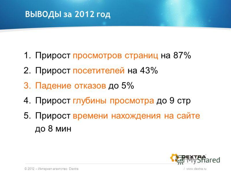 ВЫВОДЫ за 2012 год © 2012 – Интернет-агентство Dextra / www.dextra.ru 1.Прирост просмотров страниц на 87% 2.Прирост посетителей на 43% 3.Падение отказов до 5% 4.Прирост глубины просмотра до 9 стр 5.Прирост времени нахождения на сайте до 8 мин