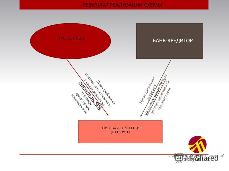РЕЗУЛЬТАТ РЕАЛИЗАЦИИ СХЕМЫ ТОРГОВАЯ КОМПАНИЯ (БАНКРОТ) Права требования по кредиту на сумму менее 50% от размера кредиторской задолженности Права требования платежа по соглашению о переводе долга на сумму более 50% от размера кредиторской задолженнос