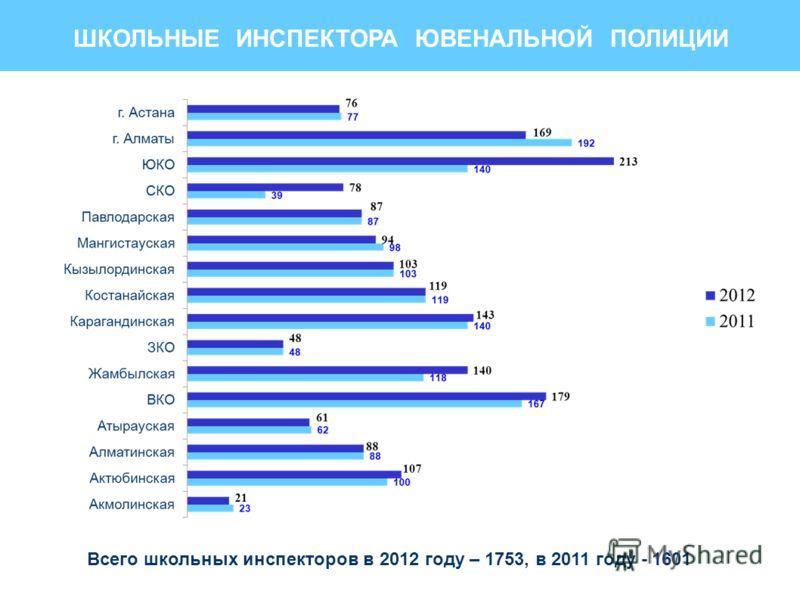 ШКОЛЬНЫЕ ИНСПЕКТОРА ЮВЕНАЛЬНОЙ ПОЛИЦИИ Всего школьных инспекторов в 2012 году – 1753, в 2011 году - 1601