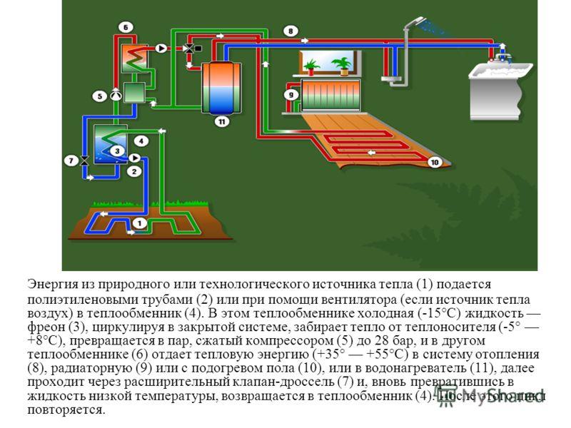 Энергия из природного или технологического источника тепла (1) подается полиэтиленовыми трубами (2) или при помощи вентилятора (если источник тепла воздух) в теплообменник (4). В этом теплообменнике холодная (-15°С) жидкость фреон (3), циркулируя в з