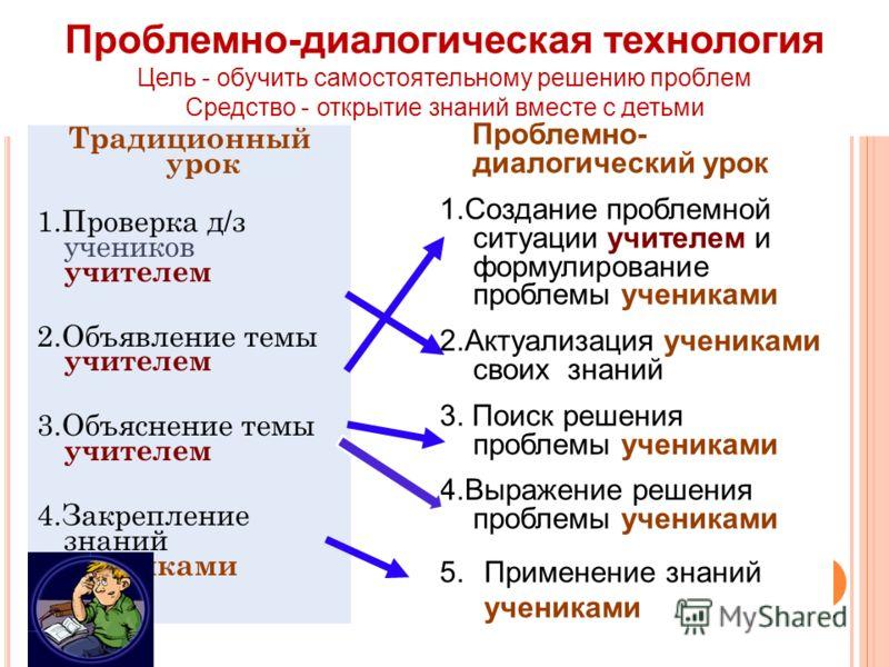 Проблемно-диалогическая технология Цель - обучить самостоятельному решению проблем Средство - открытие знаний вместе с детьми 17 Традиционный урок 1.Проверка д/з учеников учителем 2.Объявление темы учителем 3.Объяснение темы учителем 4.Закрепление зн