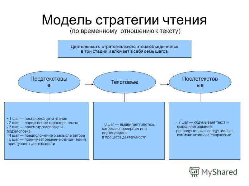 Модель стратегии чтения (по временному отношению к тексту) Предтекстовы е Текстовые Послетекстов ые - 1 шаг постановка цели чтения - 2 шаг определение характера текста - 3 шаг просмотр заголовка и подзаголовка - 4 шаг предположение о замысле автора -