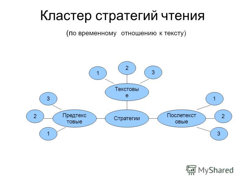 Кластер стратегий чтения (п о временному отношению к тексту) Стратегии Предтекс товые Послетекст овые Текстовы е 1 2 3 1 2 3 1 2 3