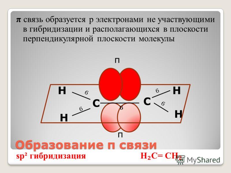 Образование π связи Н Н Н Н С С Ϭ Ϭ Ϭ Ϭ Ϭ π связь образуется р электронами не участвующими в гибридизации и располагающихся в плоскости перпендикулярной плоскости молекулы π π sp² гибридизация Н С= СН