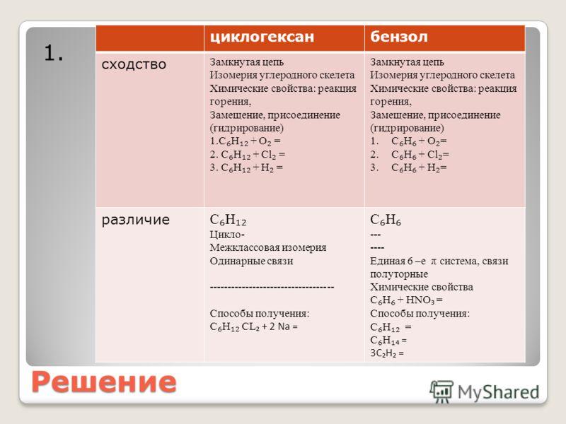 Решение 1. циклогексанбензол сходство Замкнутая цепь Изомерия углеродного скелета Химические свойства: реакция горения, Замещение, присоединение (гидрирование) 1.С Н + О = 2. С Н + Cl = 3. С Н + H = Замкнутая цепь Изомерия углеродного скелета Химичес