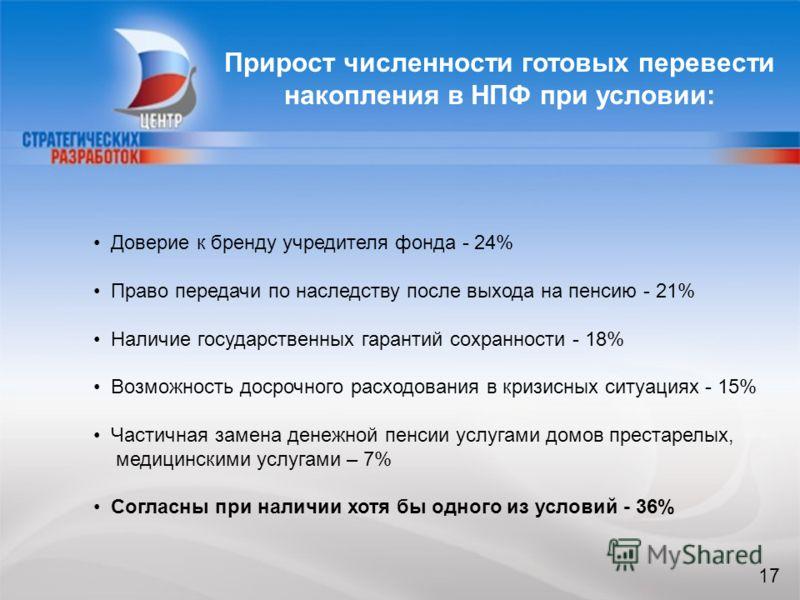 17 Прирост численности готовых перевести накопления в НПФ при условии: Доверие к бренду учредителя фонда - 24% Право передачи по наследству после выхода на пенсию - 21% Наличие государственных гарантий сохранности - 18% Возможность досрочного расходо