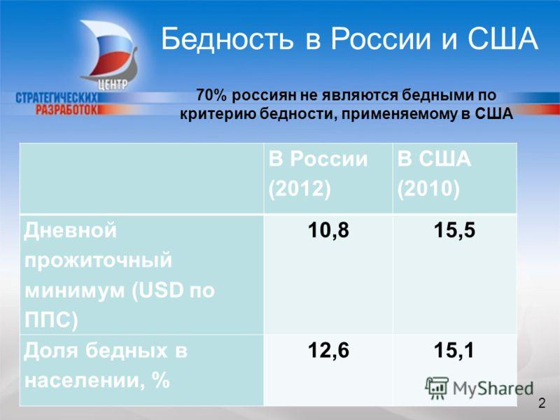 2 Бедность в России и США В России (2012) В США (2010) Дневной прожиточный минимум (USD по ППС) 10,815,5 Доля бедных в населении, % 12,615,1 70% россиян не являются бедными по критерию бедности, применяемому в США 2