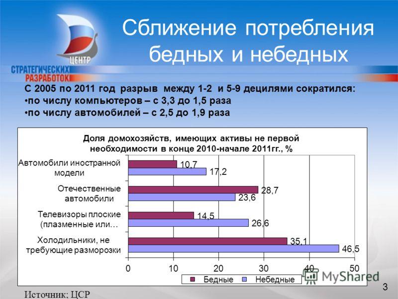 3 Сближение потребления бедных и небедных 3 Источник; ЦСР С 2005 по 2011 год разрыв между 1-2 и 5-9 децилями сократился: по числу компьютеров – с 3,3 до 1,5 раза по числу автомобилей – с 2,5 до 1,9 раза