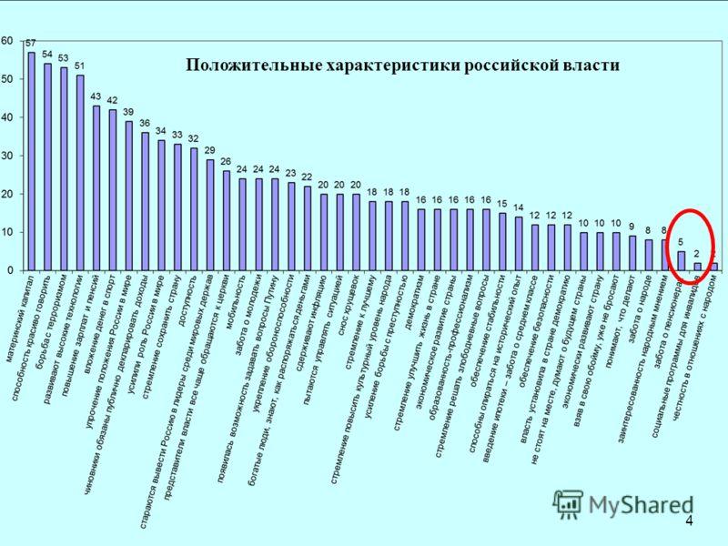 CENTER FOR STRATEGIC RESEARCH Положительные характеристики российской власти 4